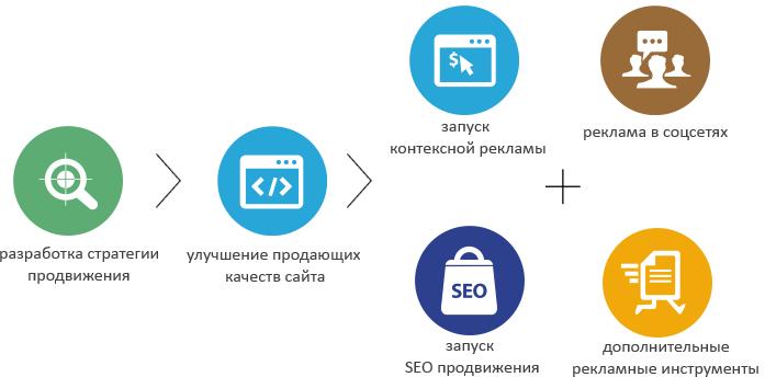 комплекс услуг продвижения сайта
