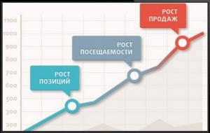 Аудит и ручная настройка РК в Яндекс Директ
